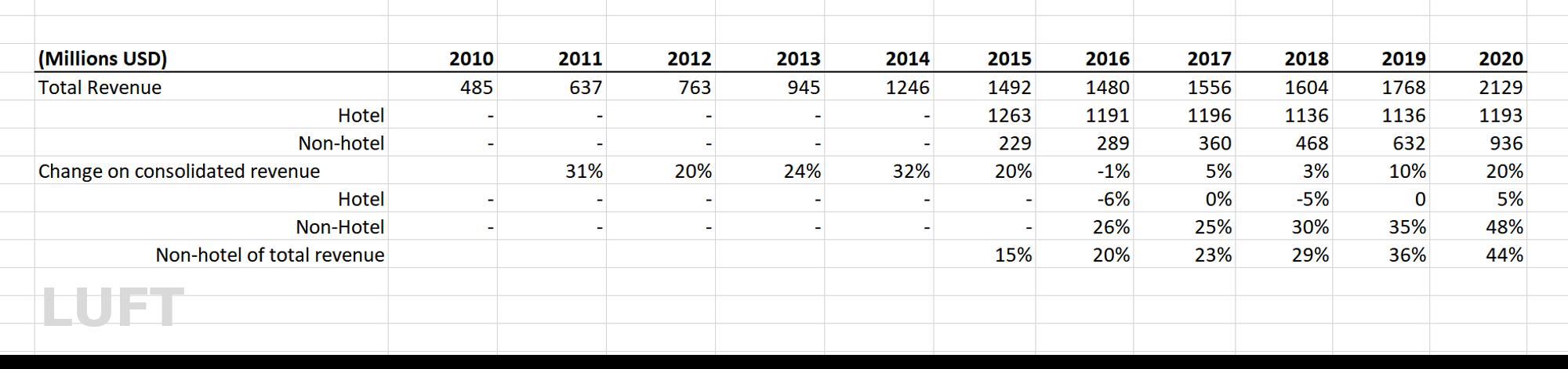 Source:   The 2020 Outlook On TripAdvisor