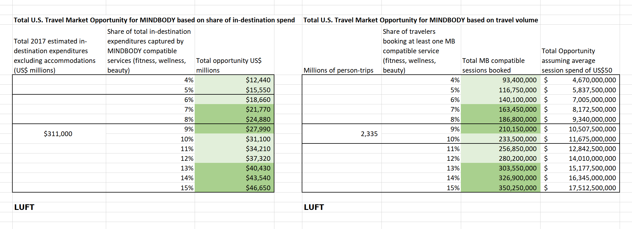 Notes: LUFT calculations expenditure and person-trips data originates from the  U.S. Travel Association .