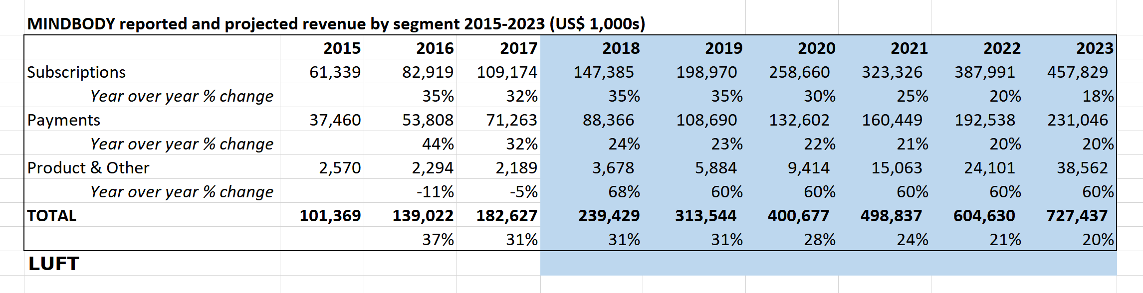 Notes: Revenue reported through Q3 2018. Estimates for full year 2018 were calculated by averaging year-over-year change in first three quarters. Projections for 2019 to 2023 are based on best guess and are intended to show general trajectory.