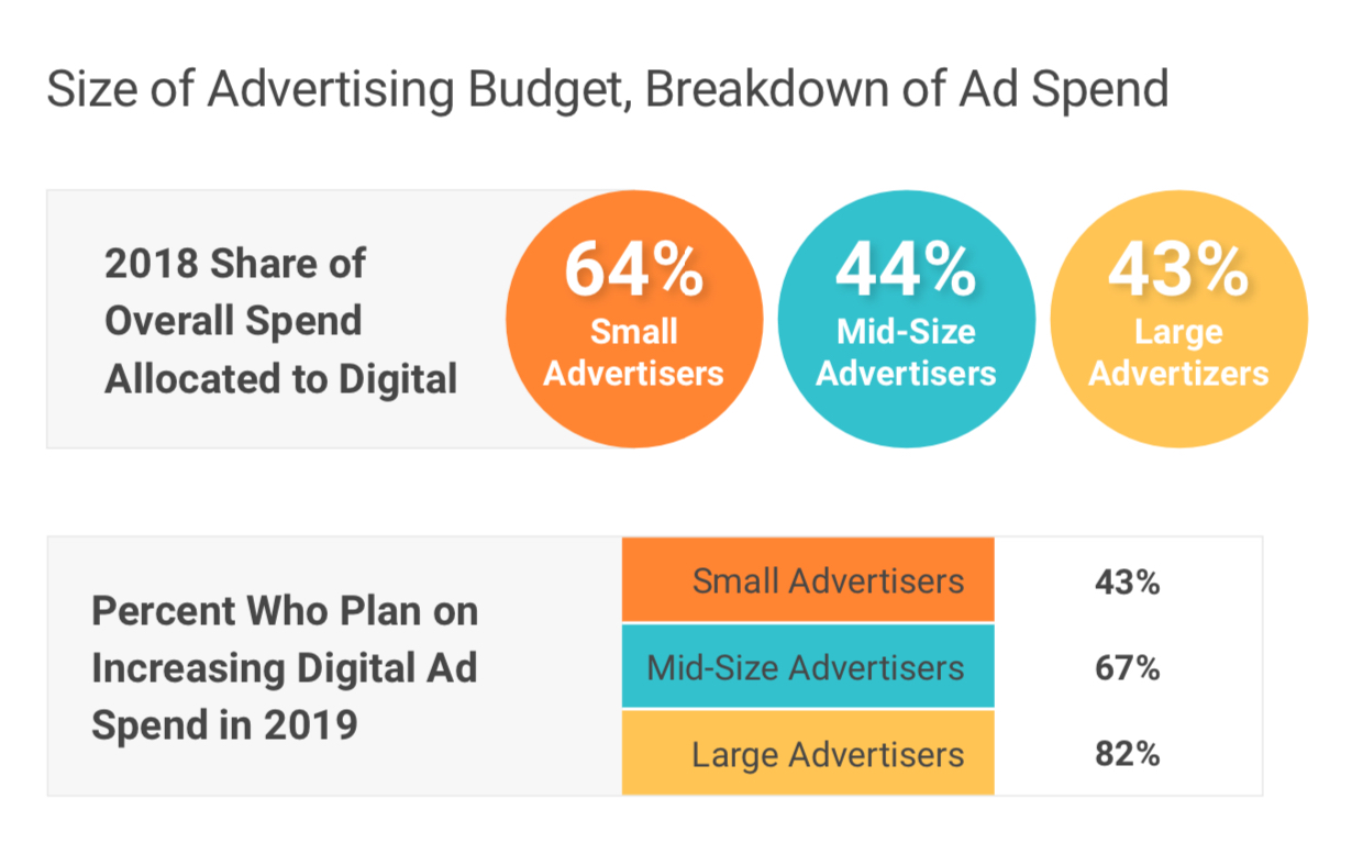 Source: State of the Industry: The 2019 Report on Travel Advertising, Sojern