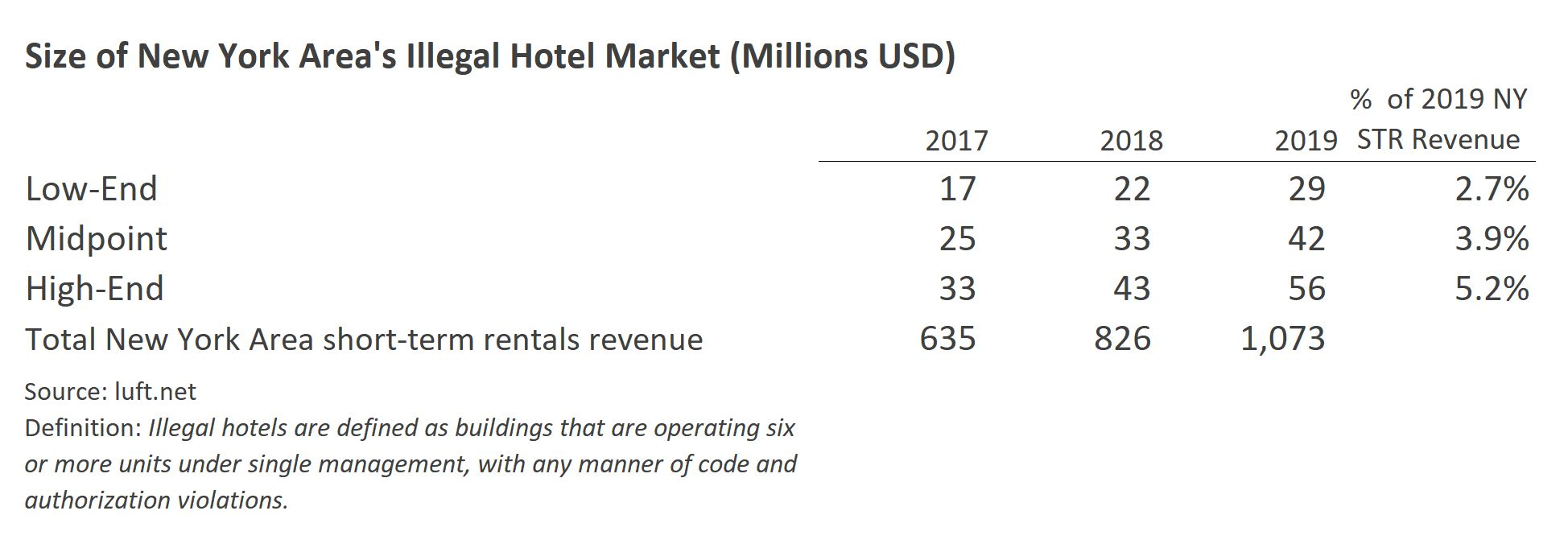 Source: luft.net Definition: Illegal hotels are defined as buildings that are operating six or more short-term rental units under single management, with any manner of code and authorization violations.