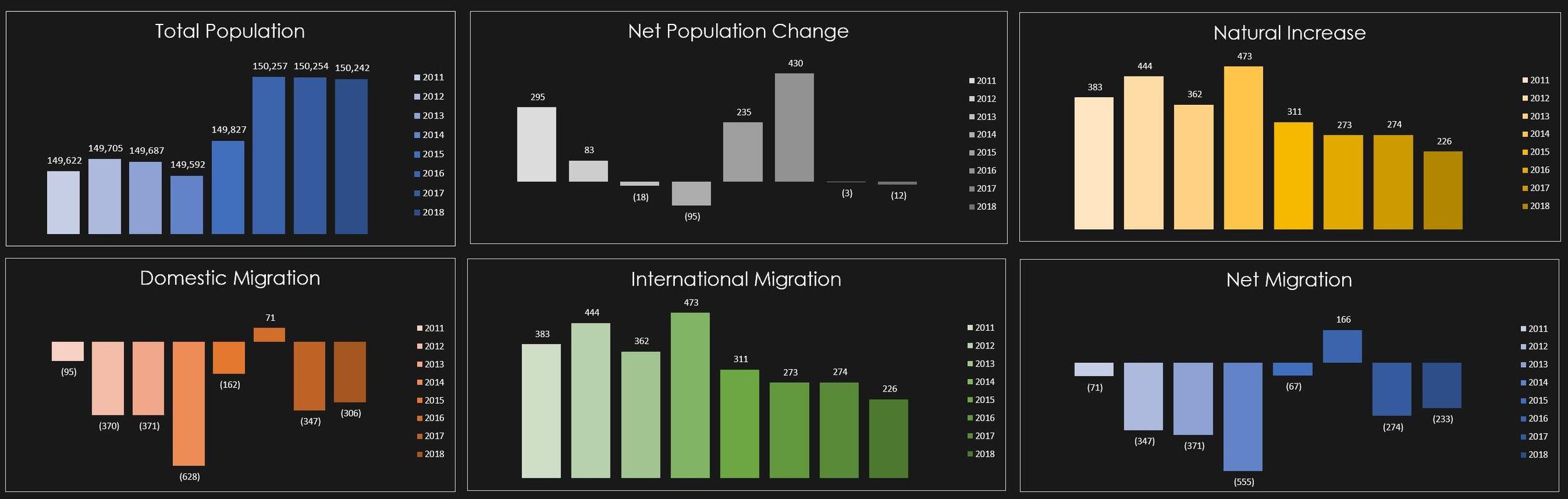 Source:   LUFT U.S. Urban Migration Dashboard