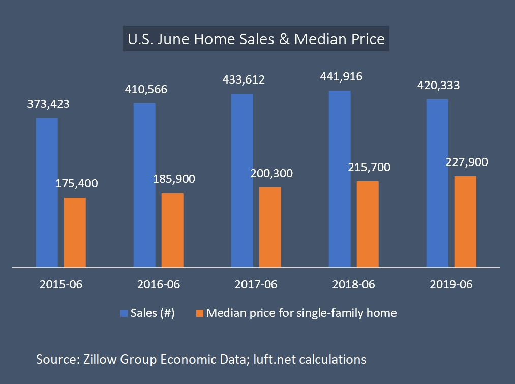 Source: Zillow Economic Data; LUFT calculations