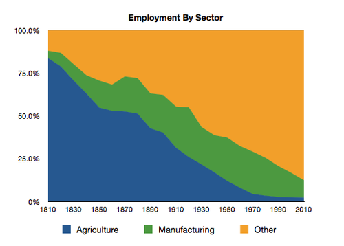Graph: Employment by sector. Source:http://continuations.com/post/34412088815/thinking-about-employment