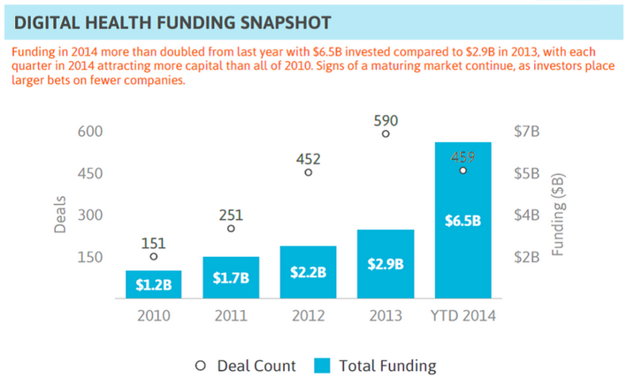 Digital health funding snapshot. Source:http://blogs-images.forbes.com/theapothecary/files/2015/01/Startup-Health.png