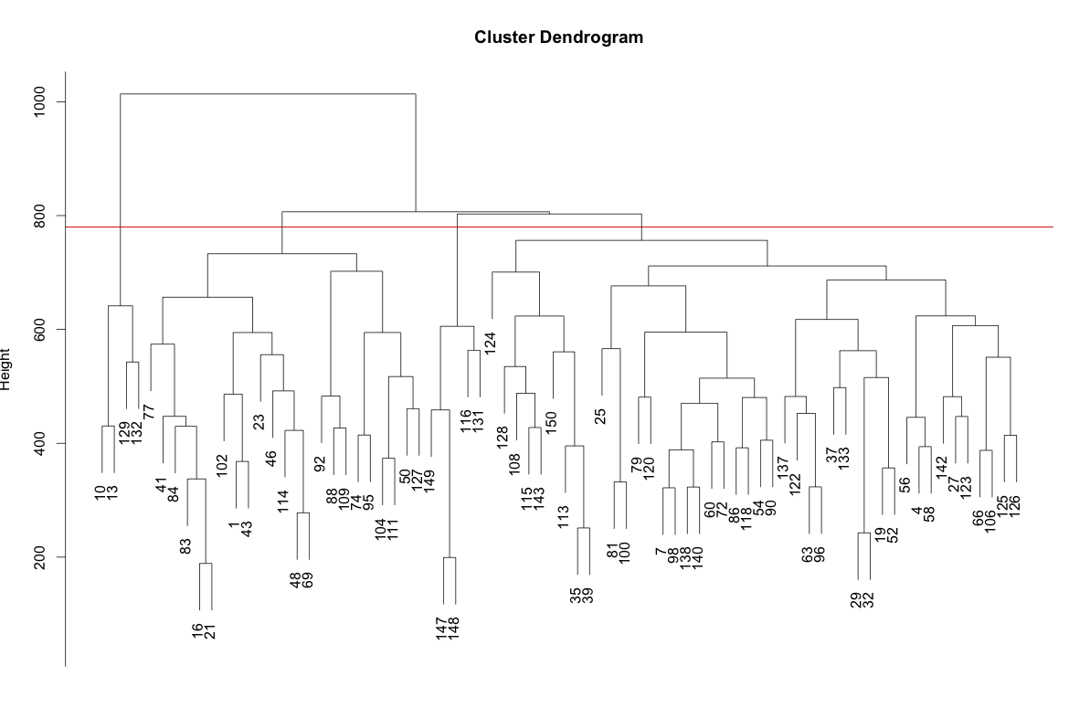 Hierarchical clustering of the Pokemon