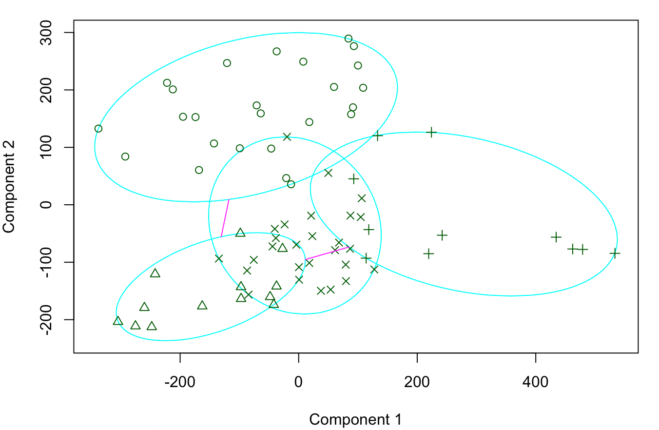 2D Visualization of the clustering result