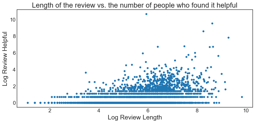 Scraping and Analysing Amazon Reviews — Knoyd