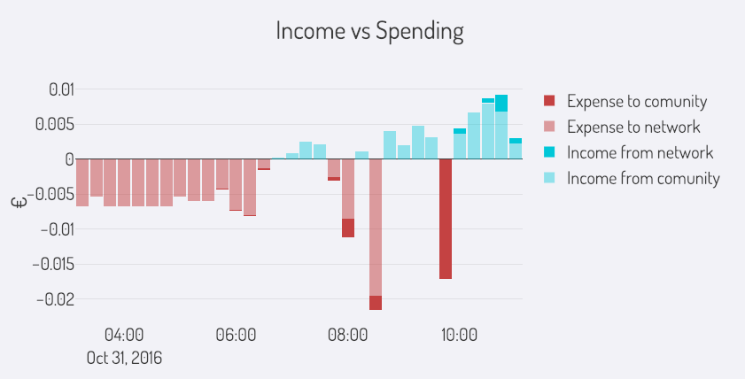 Income vs Spending for one specific grid supply point.