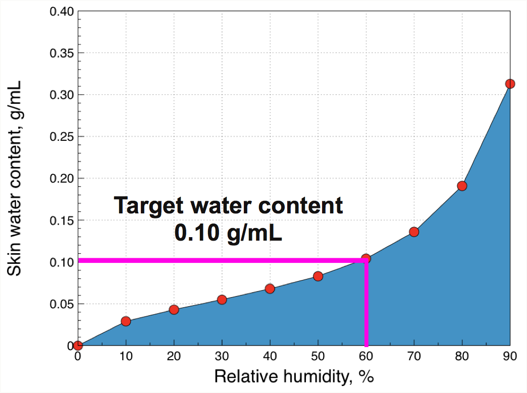 The water content of the stratum corneum  changes with ambient relative humidity. The hydration level of skin also alters its biophysical and biochemical properties. At a target relative humidity of 60% skin is soft and pliable.