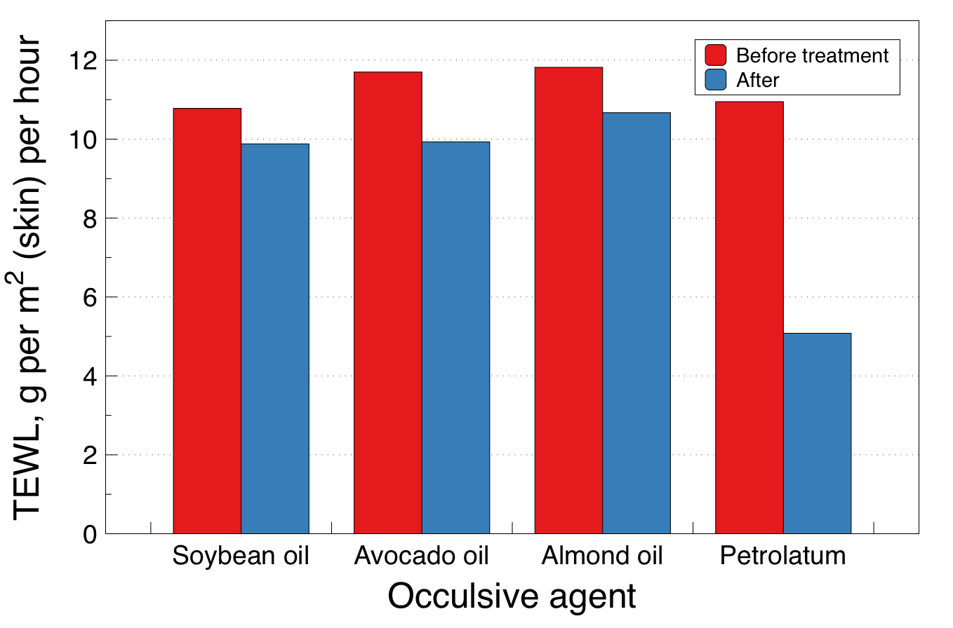 Petrolatum produced a much greater reduction in skin water losses than vegetable oils when applied to the forearms of 6 volunteers.
