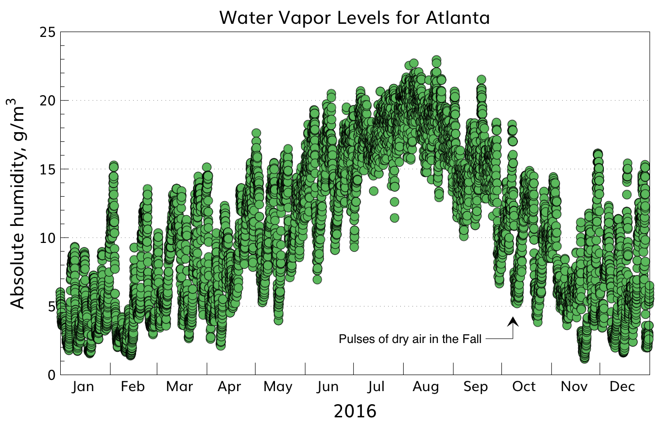The seasonal variations in the absolute humidities for Atlanta reveal distinct meteorologic events that produce drier outdoor atmospheres and hence drier indoor air as well. Based on hourly temperature and humidity data from US NOAA.
