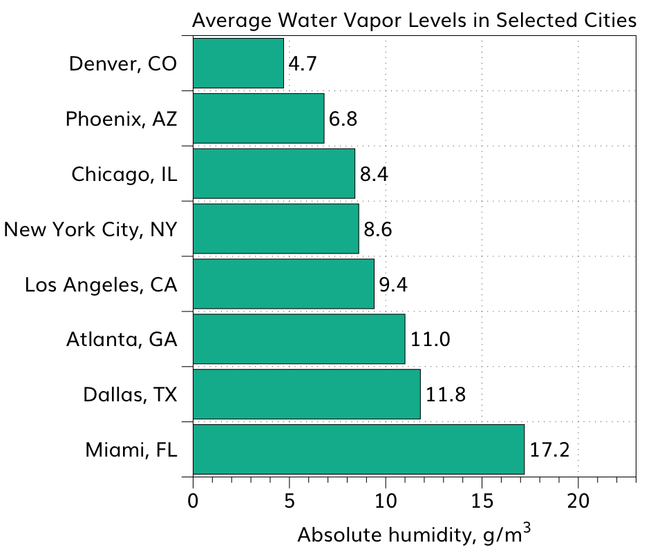 The annual average water vapor levels for selected US cities reflect a wide range of climatic conditions that impact your skin care.