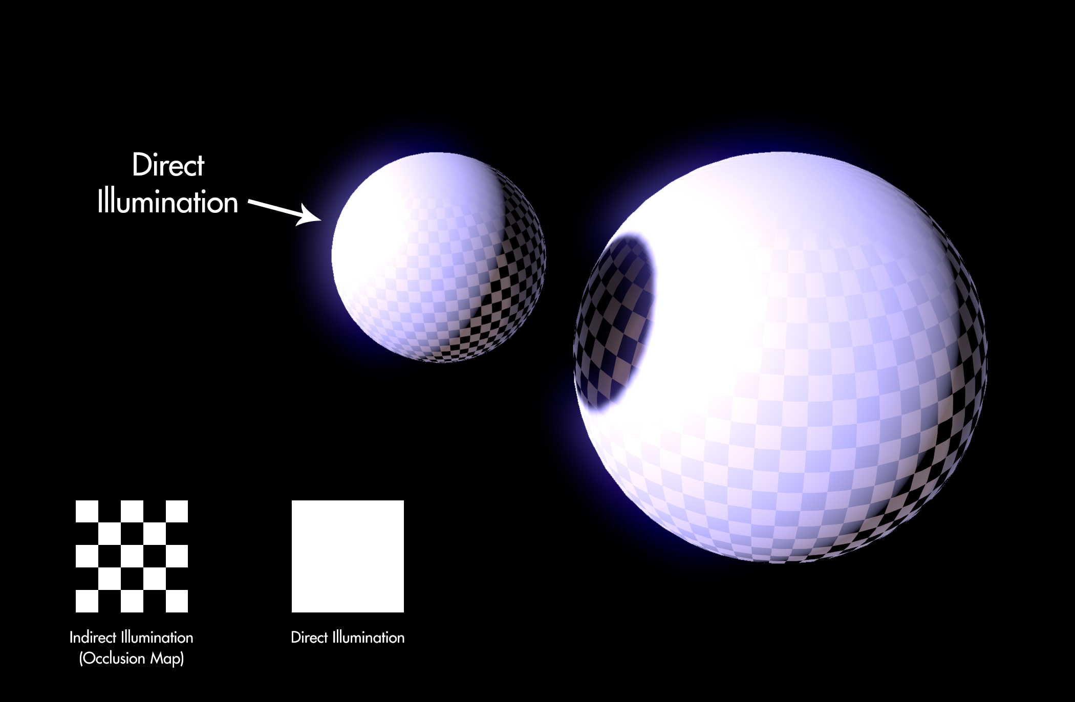 Occlusion information is revealed as Direct Illumination falls off the curved surface.
