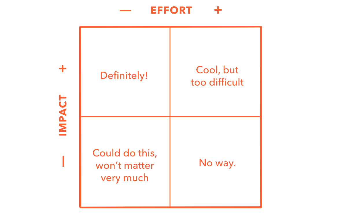 After compiling a broad list of potential features based on our ideation, we graded all of our concepts using this chart.