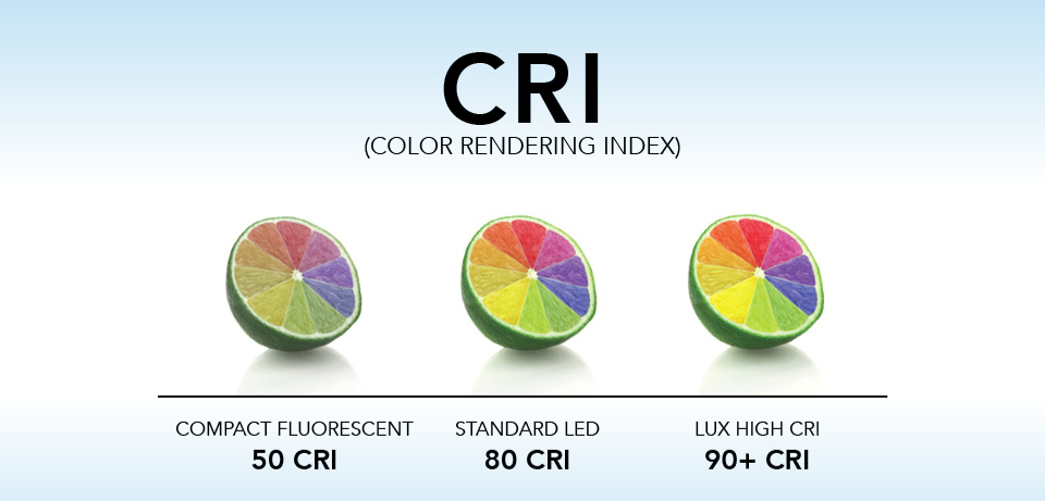 Often misunderstood, the color rendering index is necessary in the evaluation of light sources; even with a high FC, a space may still feel dull.