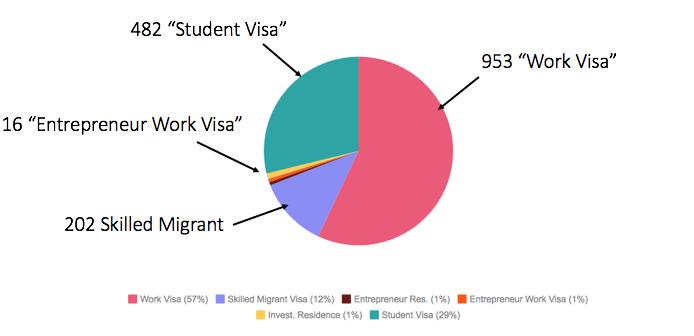 Nombre de visas accordés aux français entre 2015-2016 (Hors Working Holiday Visa)