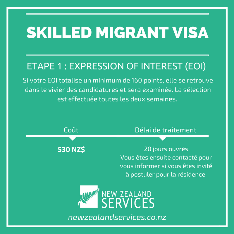 Skilled Migrant Visa - Premiere etape Expression of Interest