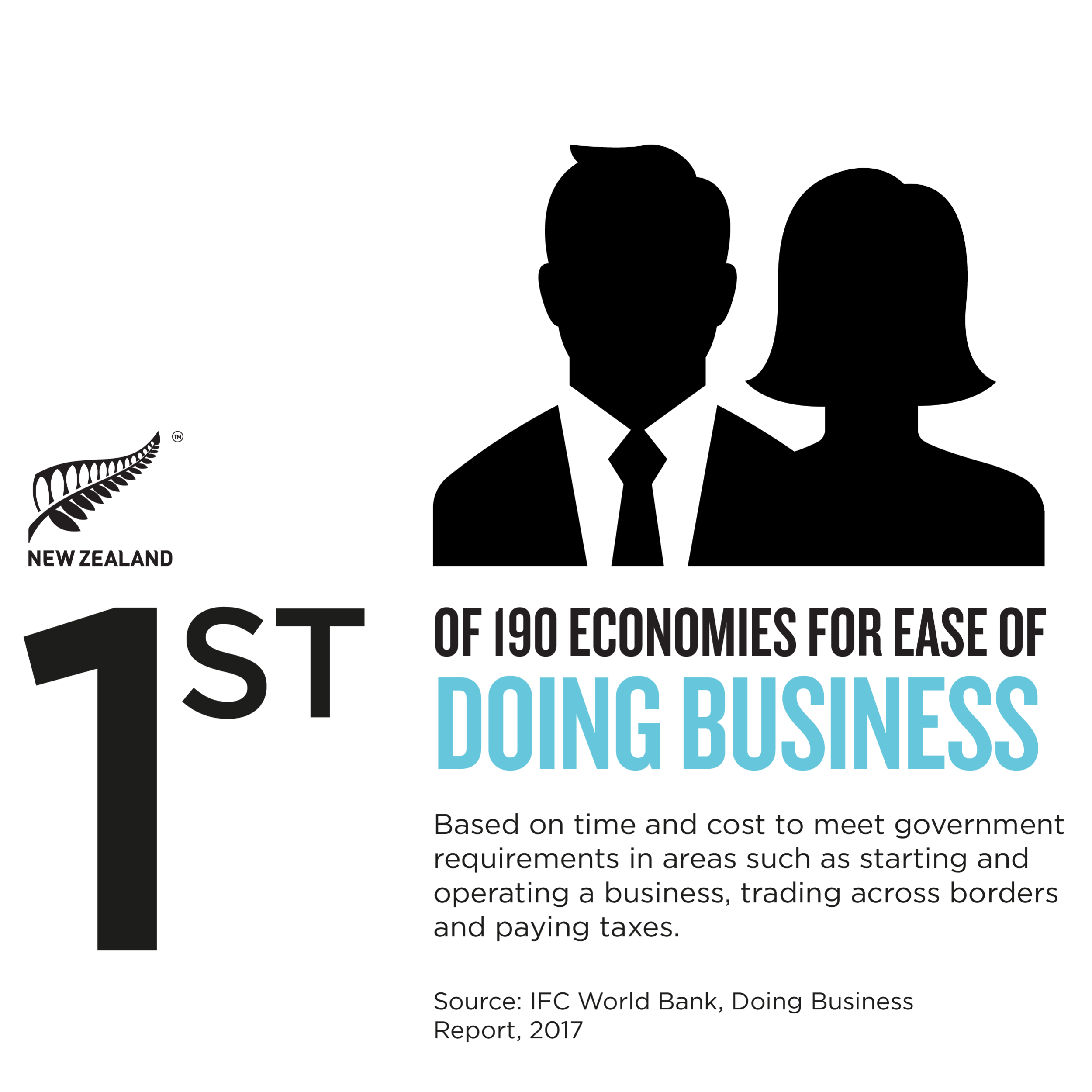 Best-country-business-NZ