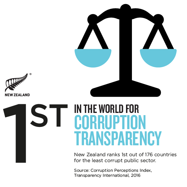 NZ-corruption-transparency