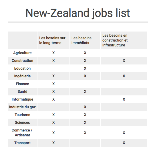 NZ jobs list 2019