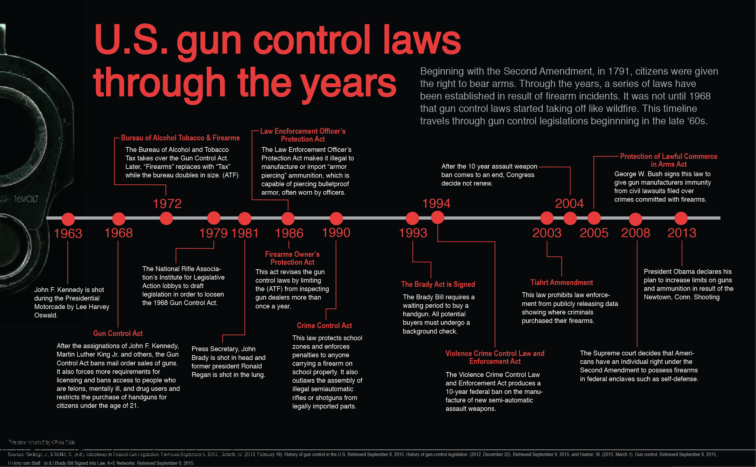I created this timeline to capture the gun control laws through the years to fit the layout of a magazine spread. I used the contrast of a black background and red and white text to create a dramatic and intense feel, as this can be somewhat a dramatic topic.