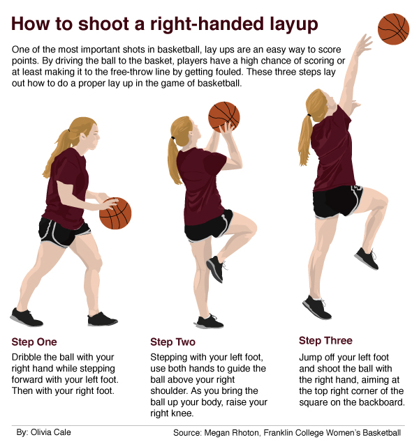 Basketball; my absolute favorite sport.This project started with interviewing a college basketball player on how to do a lay-up, followed by having a photoshoot with a model demonstrating those steps. Once I had the images I needed to capture the three main steps to a lay-up, I was able to trace them in Illustrator for this final design.