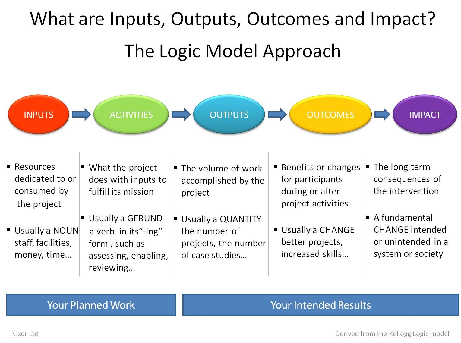 Adapted from the Kellogg model   of inputs to impact.   Source:    https://instact.wordpress.com/tag/impact/