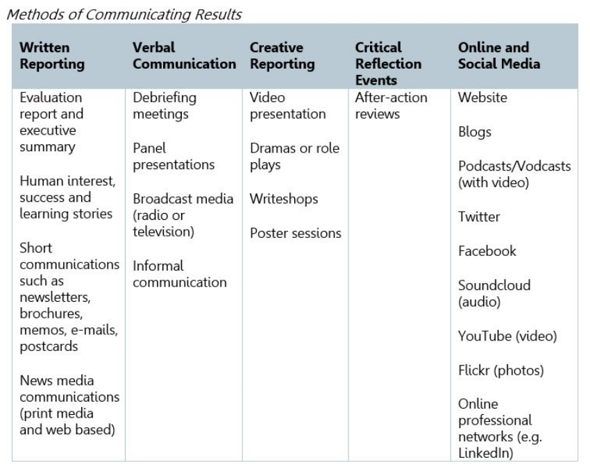 Source: Adopted from CRS and the American Red Cross (2008)     Monitoring and Evaluation Short Cuts, Communicating and Reporting on an Evaluation     – based on Patton (1997) and Torres (2005)