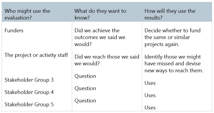 Source: Adapted from Taylor-Powell, E., Steele, S., Douglah, M. (1996) Planning a Programme Evaluation, University of Wisconsin