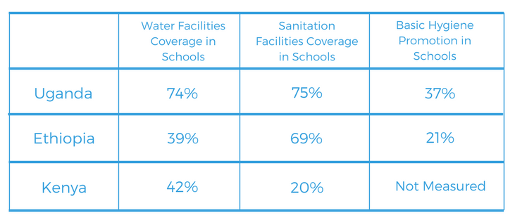 Table 1: Percentage of country covered by WASH facilities,  Advancing WASH in Schools, UNICEF, 2015