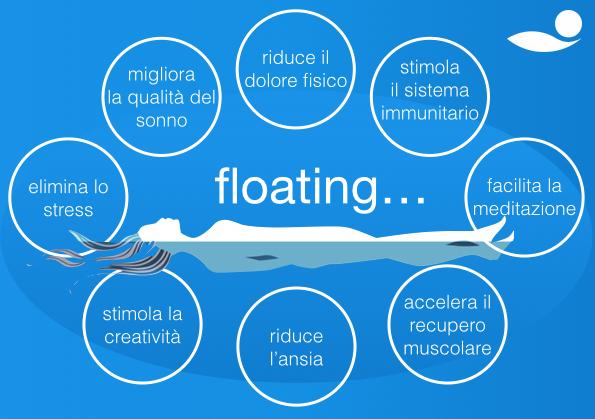 Floating è....jpg