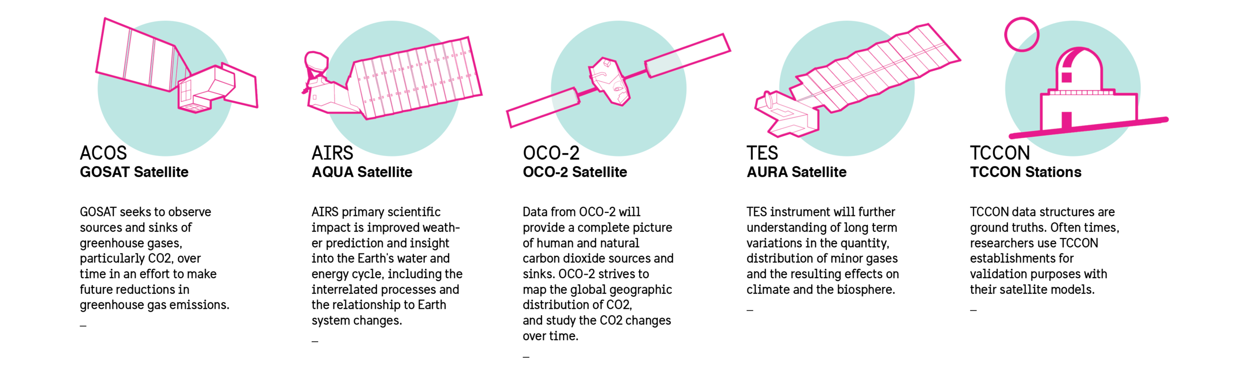 These were the Earth orbiters providing CO-2 data products to the CO-2 Virtual Science Data Environment website.