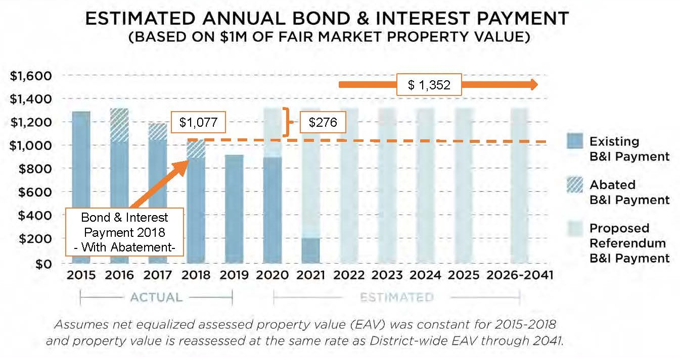 Bond Interest w and wo Ref.jpg