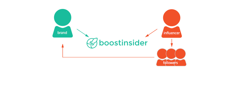 BoostInsider acts as the liaison between brands (who create campaigns) and influencers (who choose from a selection of campaigns) to promote to their followers