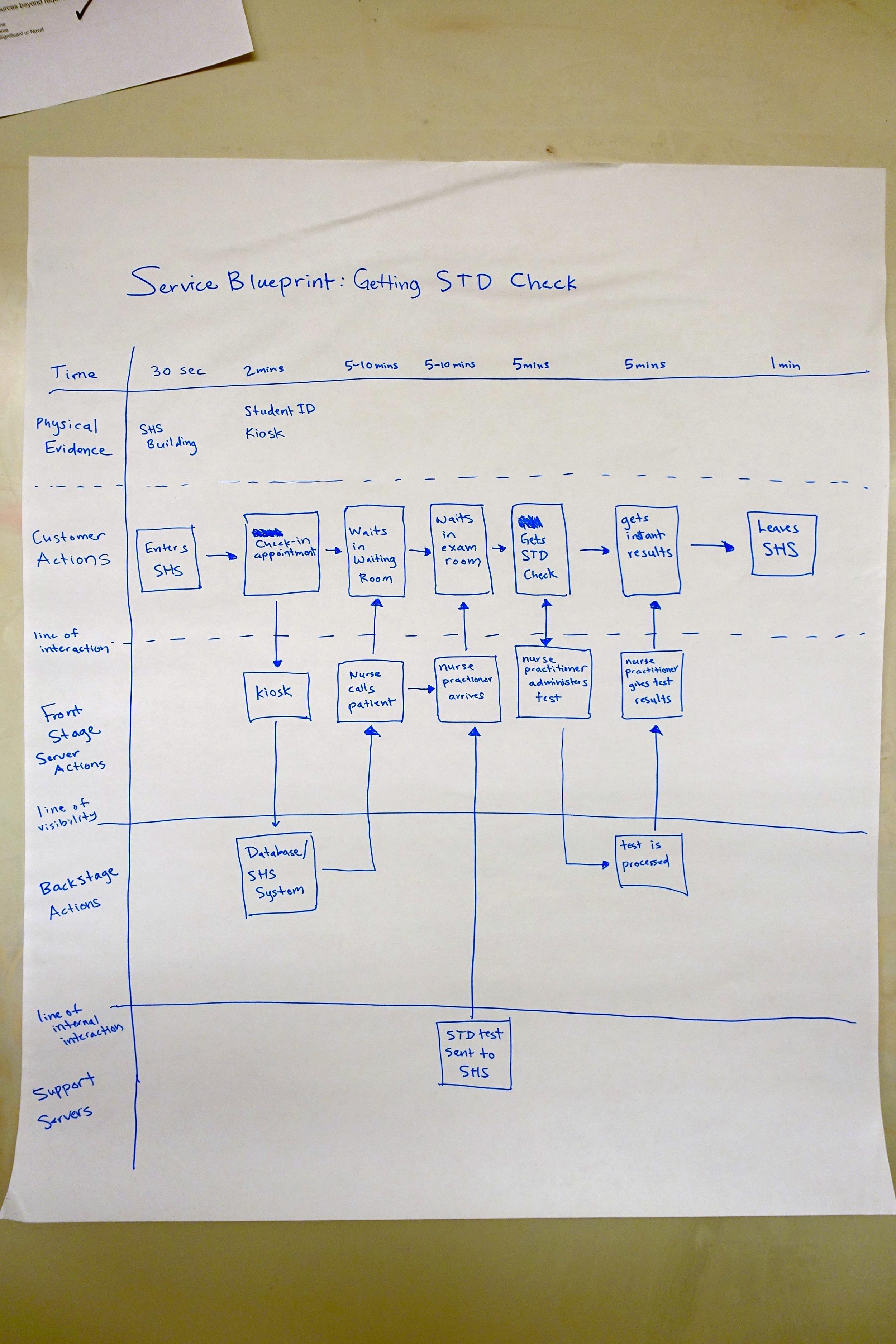 Service Blueprint of STDs