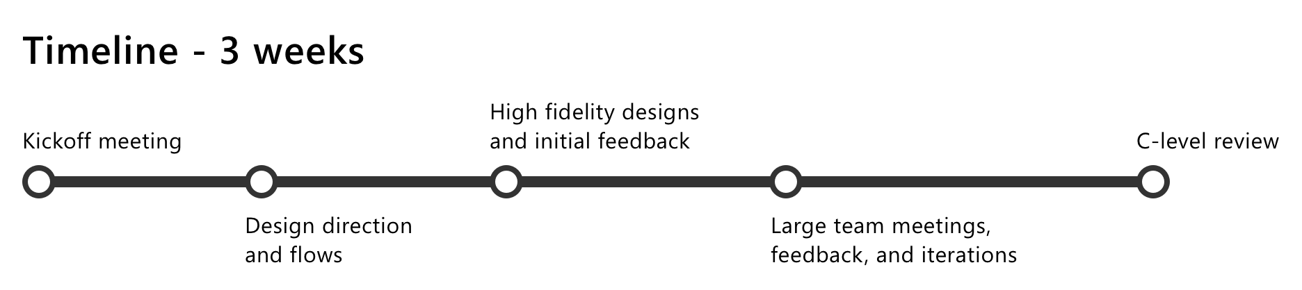 QCC Timeline.png