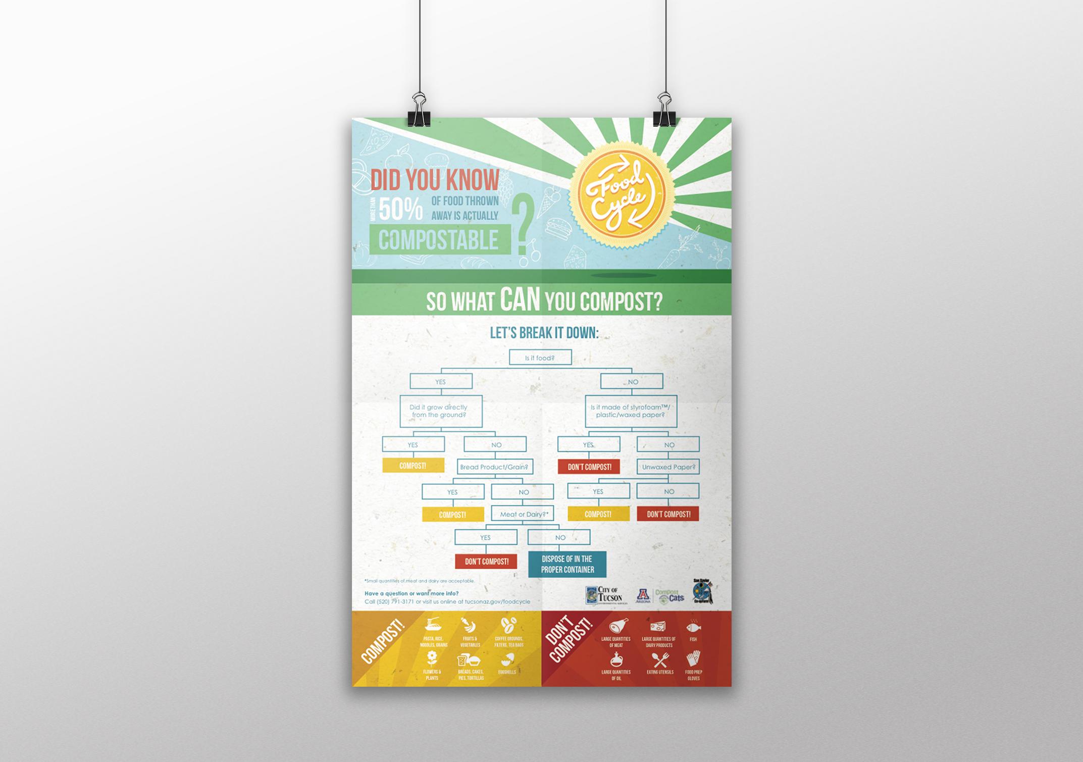 FoodCycle_poster_web.jpg