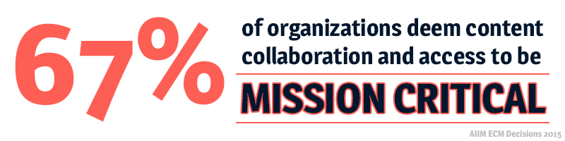 Content Collaboration and Access is Mission Critical for 67% of Companies
