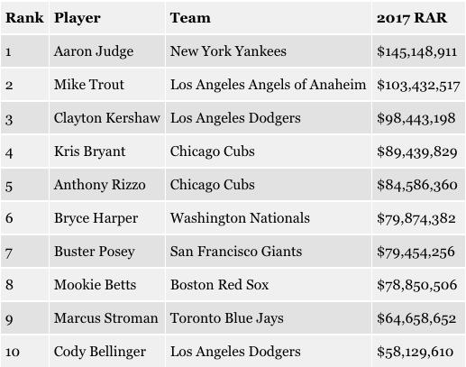 Top-ten RAR players for 2017.