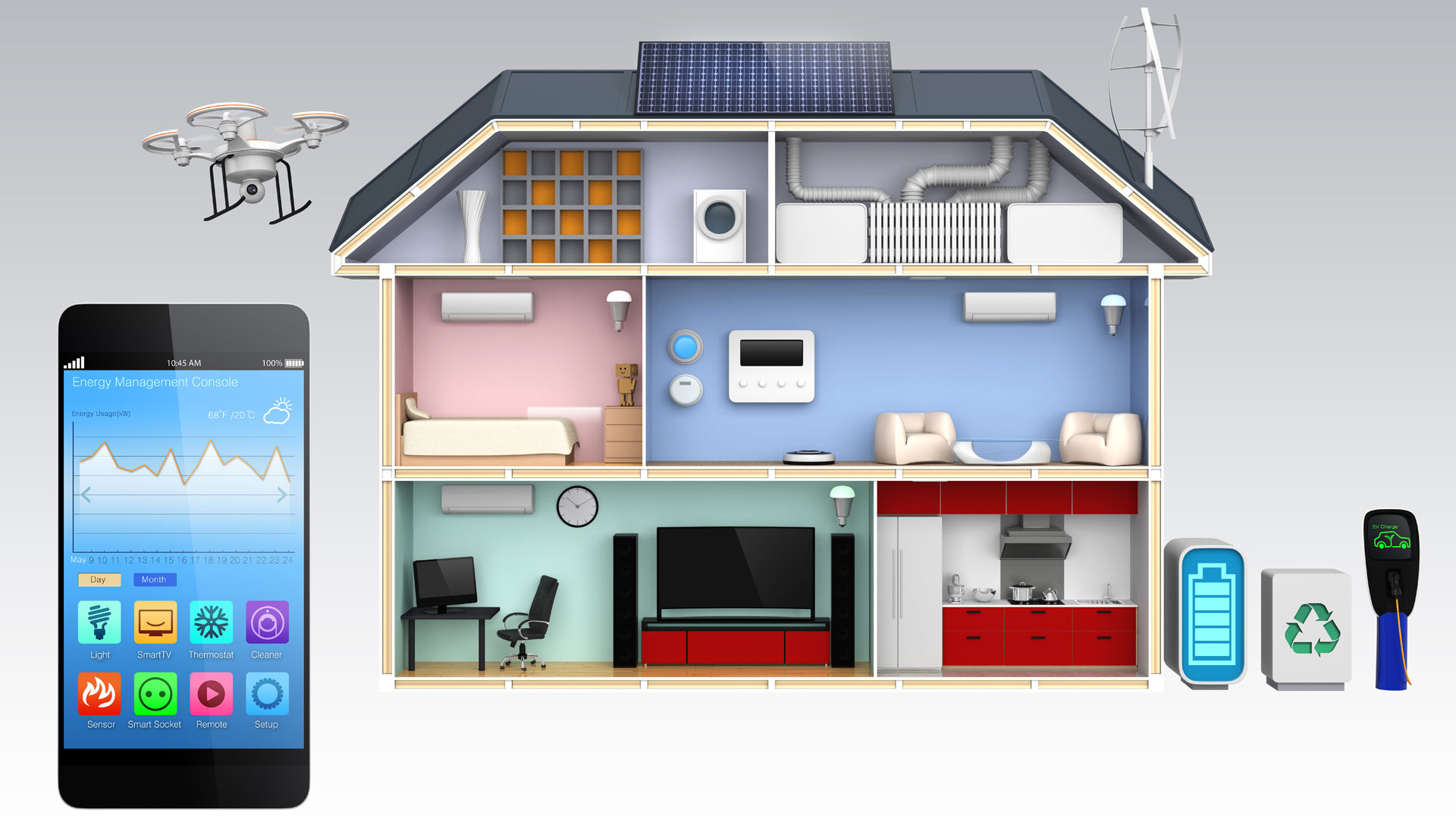 The Smart Grid includes the Smart Home