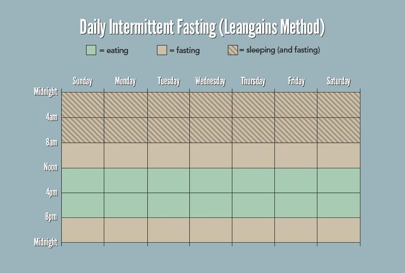 Přes 3 roky si hraji se svým stravováním ve snaze snížit objem sacharidů a zvýšit poměr tuků, neboli Low Carb High Fat(LCHF) stravování. Toto téma by ani nestačilo na celý článek. Nicméně, daleko více mi funguje přidat k tomu IF - Intermittent fasting - vysvětlení od autorit níže v 5 links. Dělám to hlavně z racionálního důvodu - pro svoje mitochondriální zdraví - pro tvorbu energie a proti stárnutí těla. Zlepšování metabolické efektivity je pro mě důležité téma. Až vyhladovíte tak si daleko lépe budete všímat a uvědomovat kvalitu výživy.Links zde: 1, 2, 3, 4, 5 -