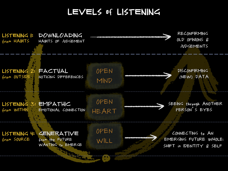 U.lab_Handout_Listening.png