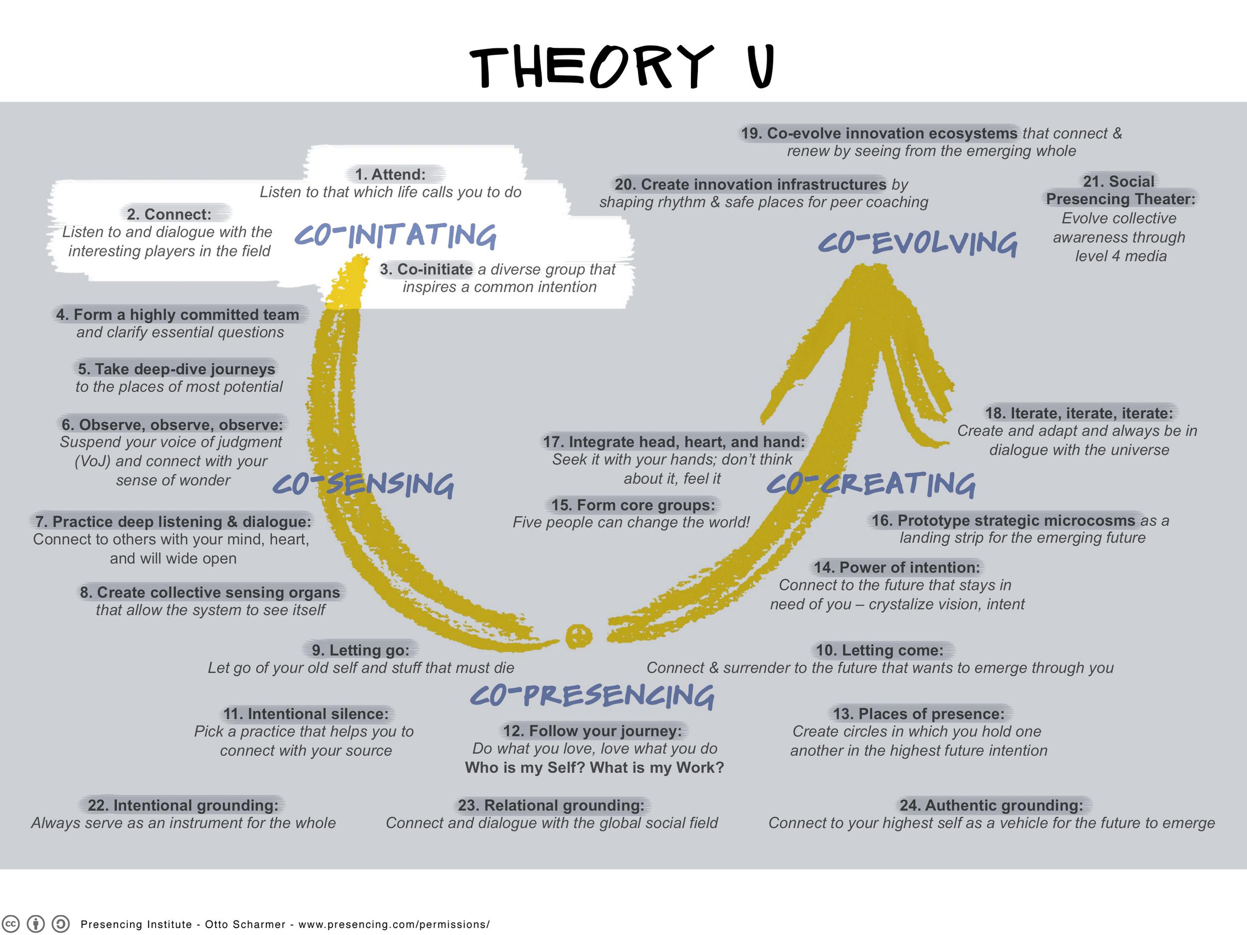 TheoryU_Steps_W1_3000.png