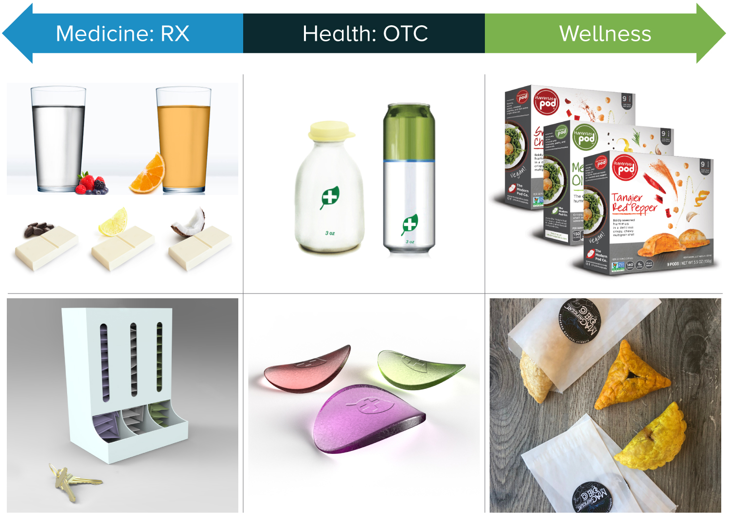 The Food Innovation Nexus Medicine: RX, Heath: OTC, Wellness