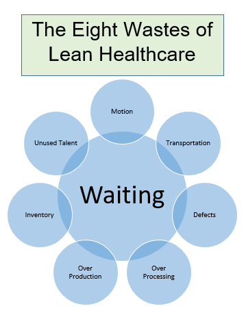 Eight Wastes of Lean Healthcare.PNG
