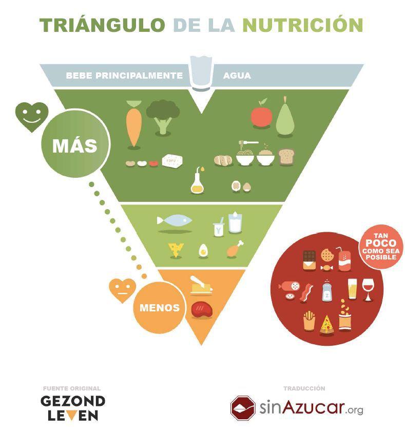 """Fuente: """"Una nueva (y buena) forma de reinterpretar una pirámide de los alimentos"""". Juan Revenga"""