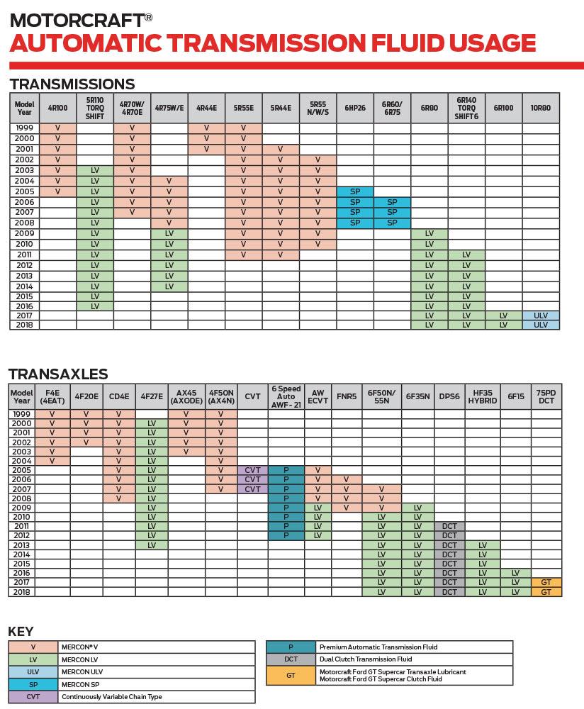 Motorcraft® Automatic Transmission Fluids