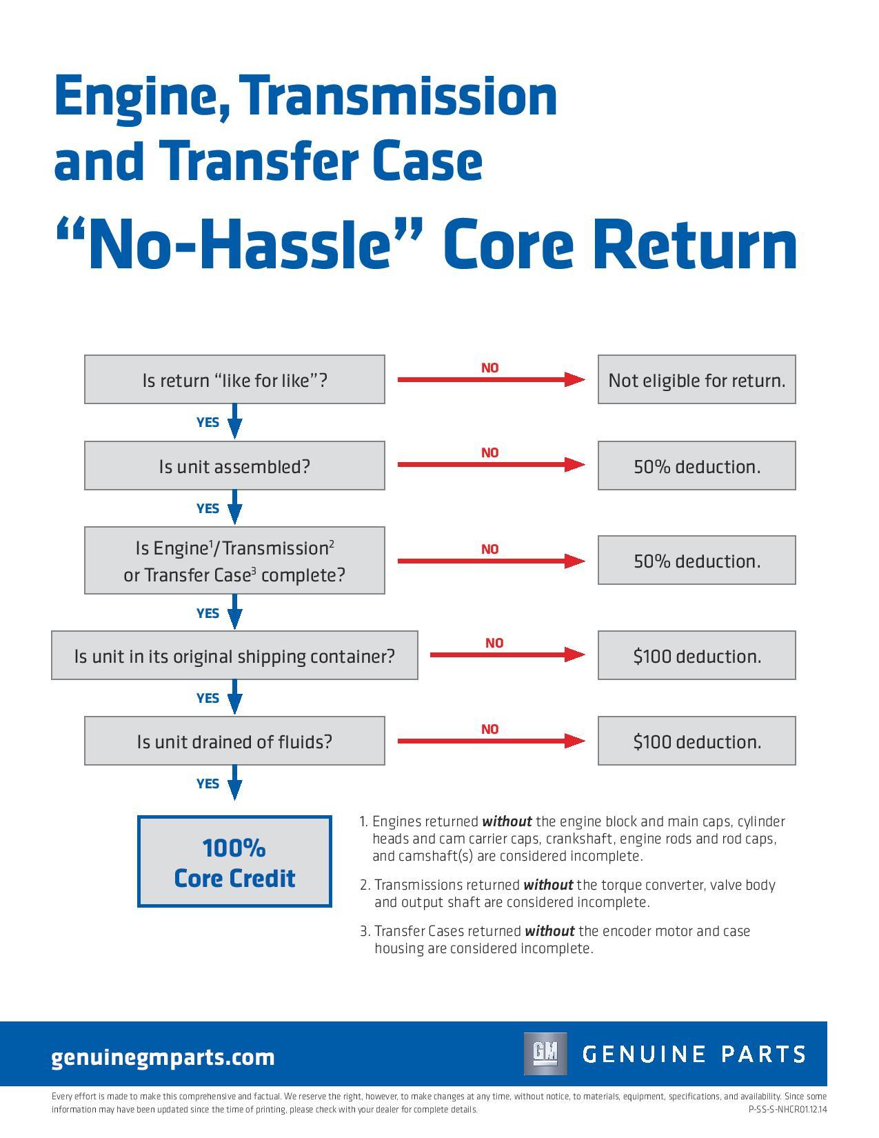 GM Powertrain Core Return Process Sell Sheet-page-001.jpg