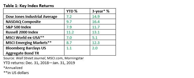 Market Returns 2-11-19.jpg